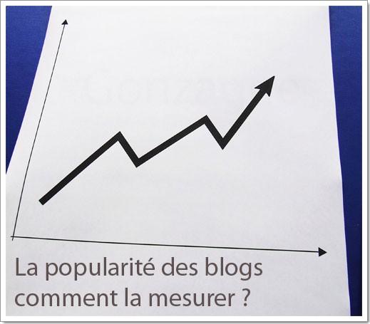Résultats du sondage sur les critères de popularité des blogs