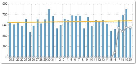 Quelles unités de mesure pour évaluer la popularité d'un blog ?