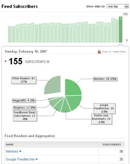 La répercution de la publication du nombre de lecteurs RSS par Google News Reader