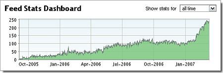 Augmentation du nombre de lecteurs du blog wOueb.net