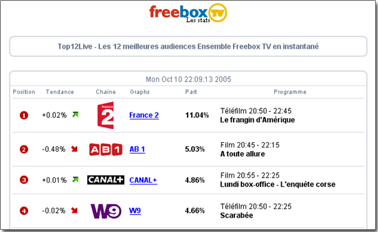 Mesure d'audience en temps réel du service Freebox TV