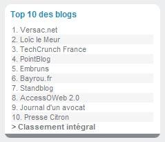 Classement des blogs par Wikio