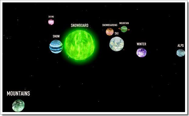 Vos tags Flickr sous forme de système solaire