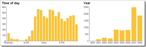 Statistiques d'utilisation de votre compte Gmail : classement par heure d'utilisation, et par année