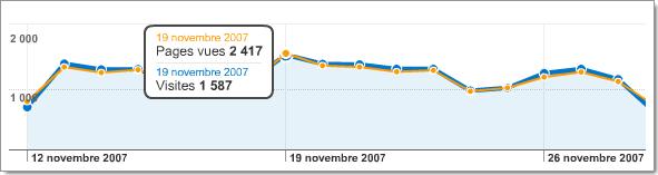 Nouveauté Google Analytics : affichage des visites et des pages vues sur le même graphique