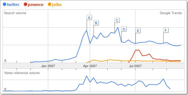 Comparaison des 3 principaux outils de microblogging sur Google Trends : Twitter, Jaiku et Pownce.