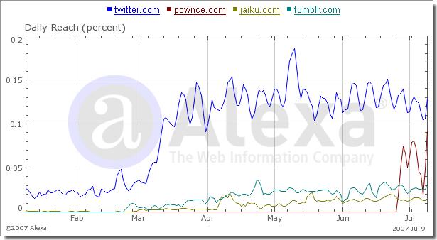 Evolution des 4 principales plate-formes de microblogging (données Alexa)