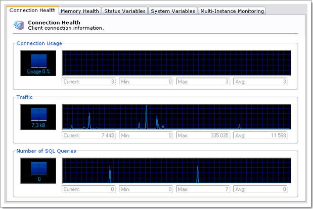 MySQL Administrator : health monitoring