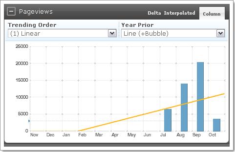 Reinvigorate : statistiques par mois