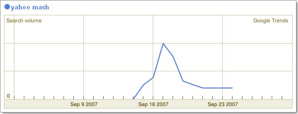 Recherche de Yahoo Mash sur Google Trends.