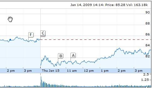 Impact de l'annonce de Steve Jobs sur l'action Apple