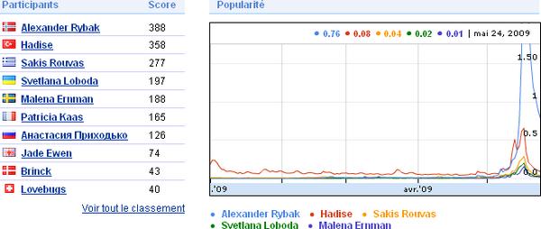 Gadget Google pronostic Eurovision 2009