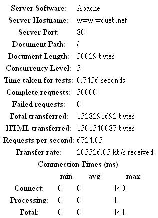 Résultat d'Apache Benchmark pour woueb.net en HTML