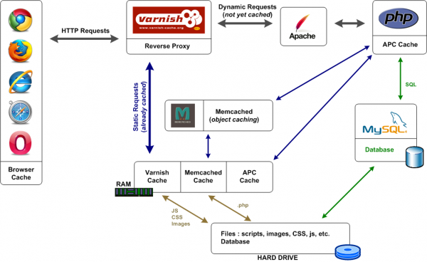 wOueb.net : cache design