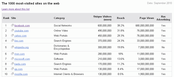 Les 1000 sites les plus visités dans le monde
