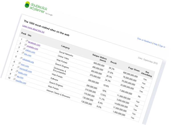 Retrouvez les 1000 sites les plus visités dans le monde avec Google Doubleclick Ad Planner