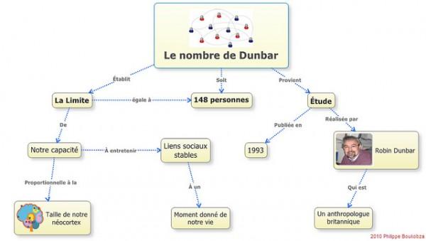 Nombre de Dunbar