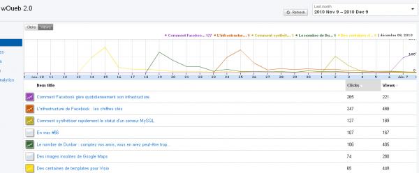 Détails des statistiques par articles dans la nouvelle version de Google Feedburner Beta