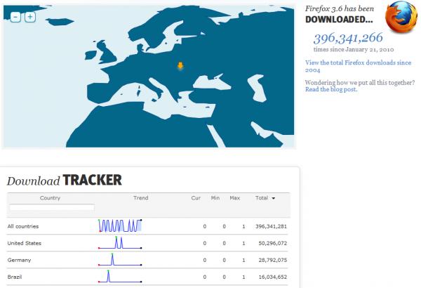 Statistiques de téléchargements live de Firefox