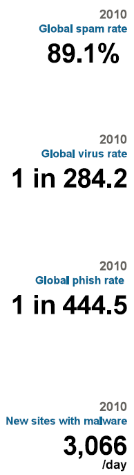 Spam : chiffres clés et statistiques du spam dans le monde pour 2010