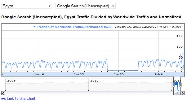 Visualisation de la coupure d'Internet en Egype (janvier 2011)