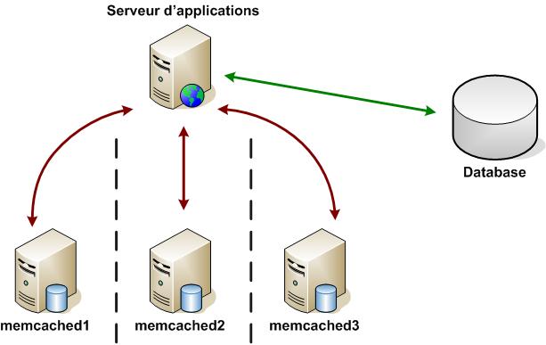 Architecture Memcached : isolation des serveurs