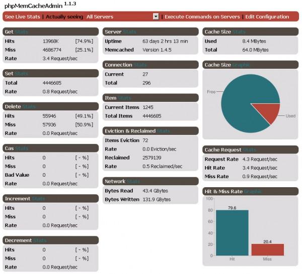 Consultation des statistiques de vos serveurs Memcached via le Dashboard de phpmemcacheadmin