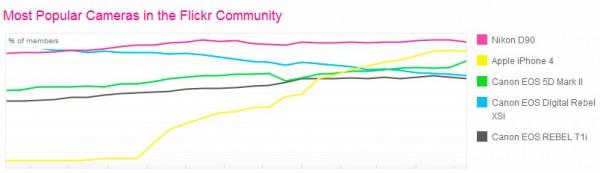 Flickr Camera Finder : statistiques sur les appareils photos les plus populaires