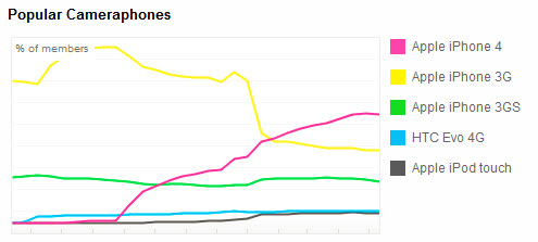 Flickr Camera Finder : statistiques sur les appareils photos des téléphones portables les plus populaires