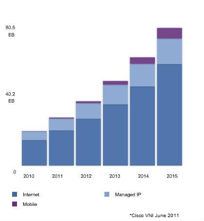 Evolution du traffic Internet jusqu'en 2015 : classement par type de réseau