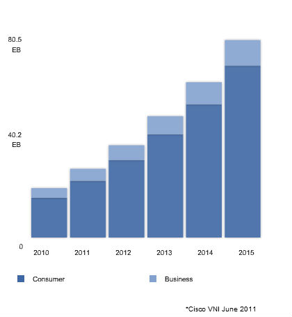 Evolution du traffic Internet jusqu'en 2015 : classement par entité