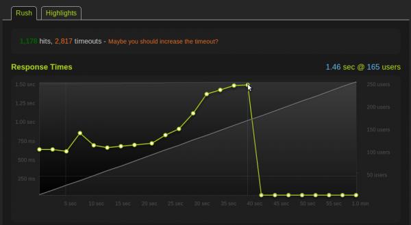 Temps de réponse d'Apache par rapport à un nombre croissant d'utilisateurs simultanés