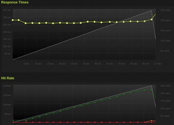 Temps de réponse du blog avec Varnish / APC / Memcached par rapport à un nombre croissant d'utilisateurs simultanés