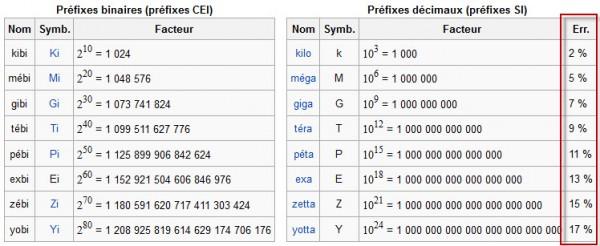 Tableaux des préfixes binaires et décimaux