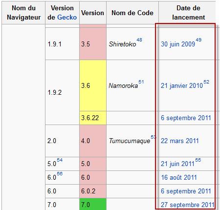 Dates de sorties des différentes versions de Firefox