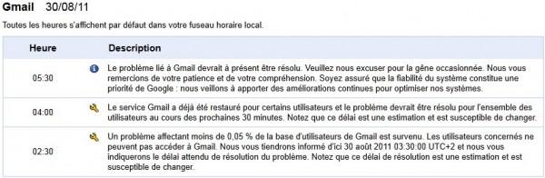 Un problème de Gmail sur Apps Status Dashboard