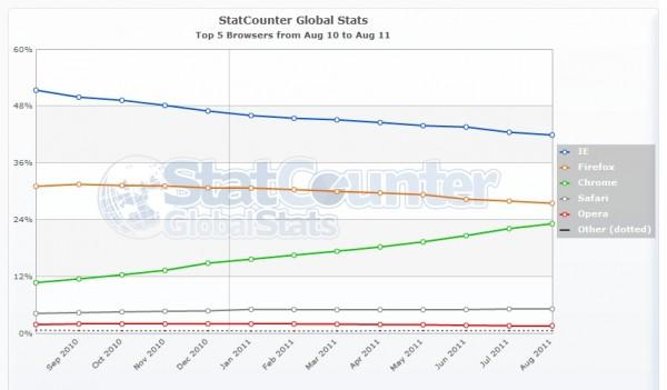 Parts de marché des navigateurs web en août 2011