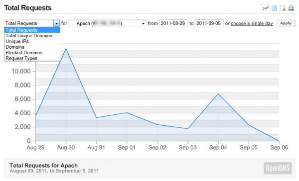 Statistiques OpenDNS : nombre de requêtes totales