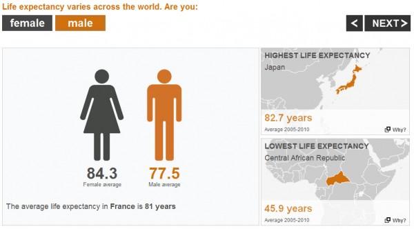Espérance de vie par rapport au genre