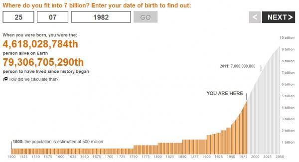 Où est-ce que je me situe dans la population mondiale ?