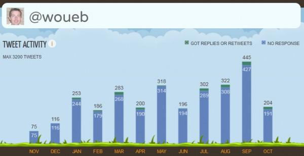 Infographie de votre compte Twitter avec Vizify
