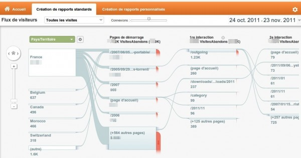 Nouvelle version de Google Analytics : flux des visiteurs
