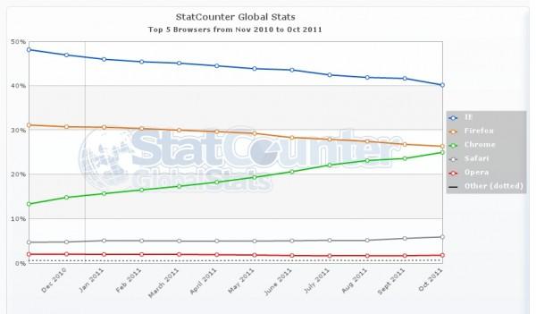 Statistiques des navigateurs entre 2010 et 2011