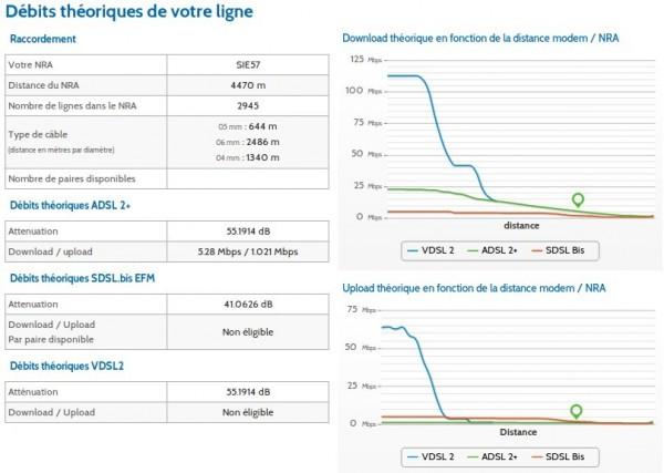Test d'éligibilité ADSL chez OVH : détails techniques sur la ligne