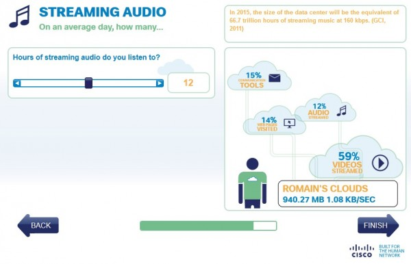 Impact du streaming audio dans le cloud